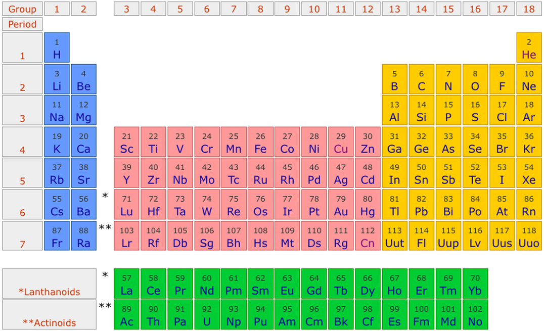 Section 1 Science 9 Chapter 5 The Periodic Table